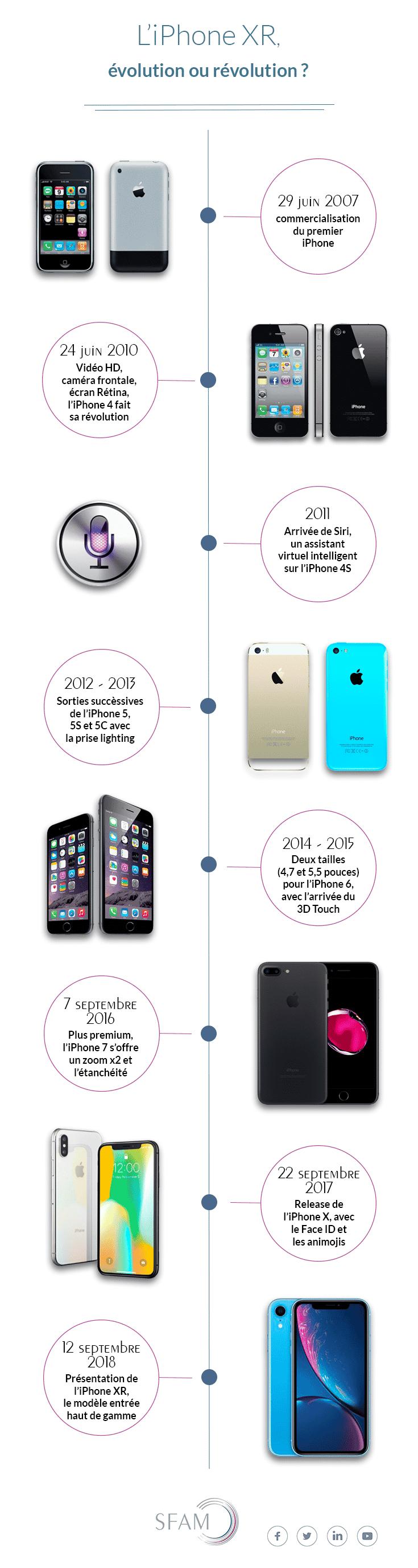 Évolution iPhone infographie - Blog SFAM