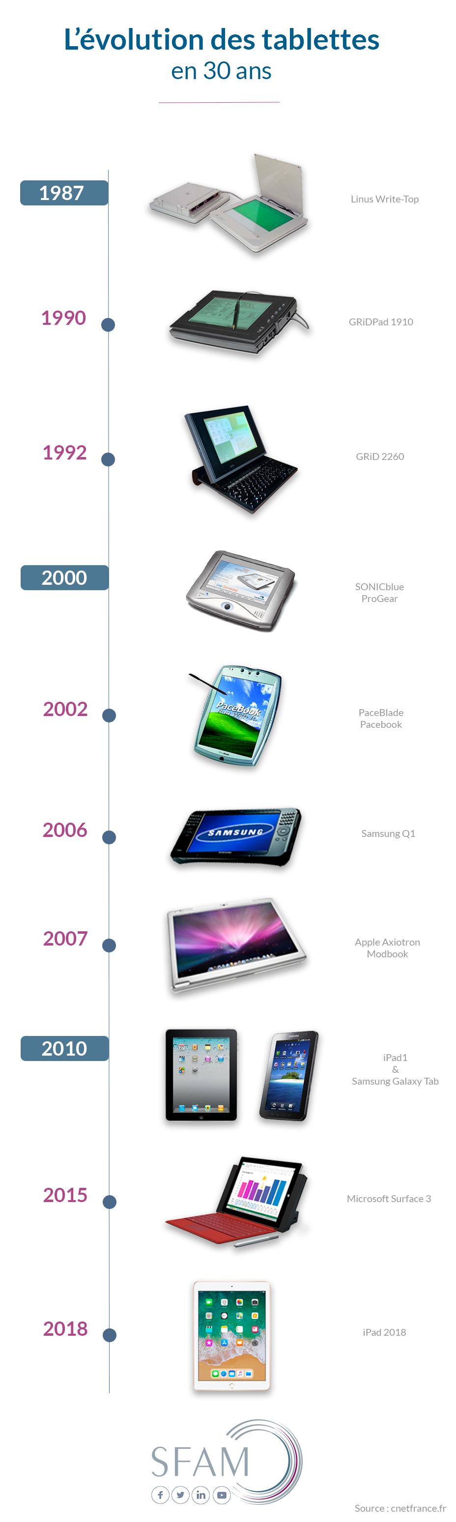 Évolution tablettes - Blog SFAM