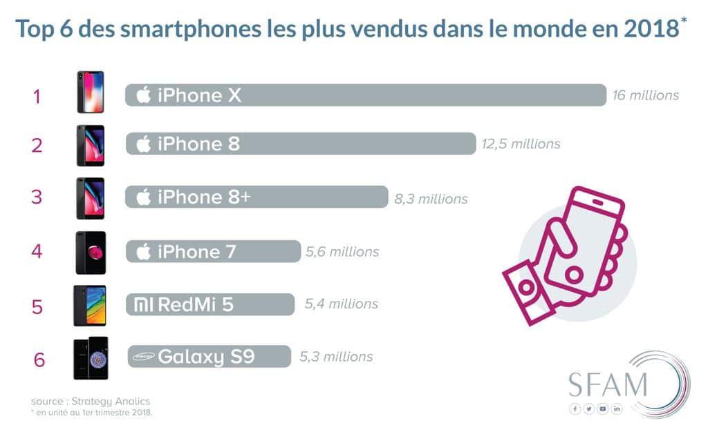 Vente Smartphone - Blog SFAM