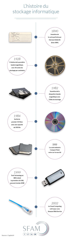 Historique stockage informatique infographie - Blog SFAM