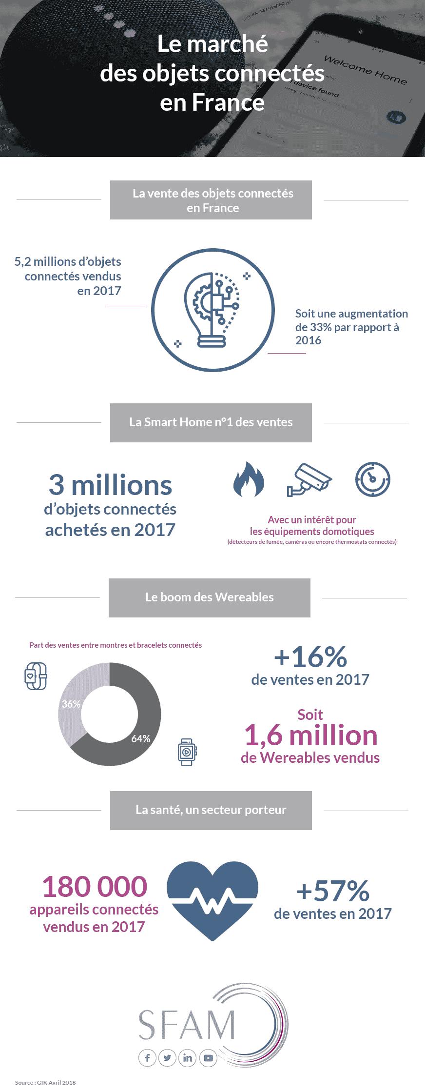 Marché des objets connectés en France - Blog SFAM