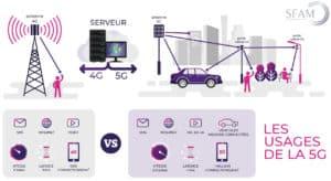 Guide 5G : fonctionnement réseau 5G - Blog SFAM