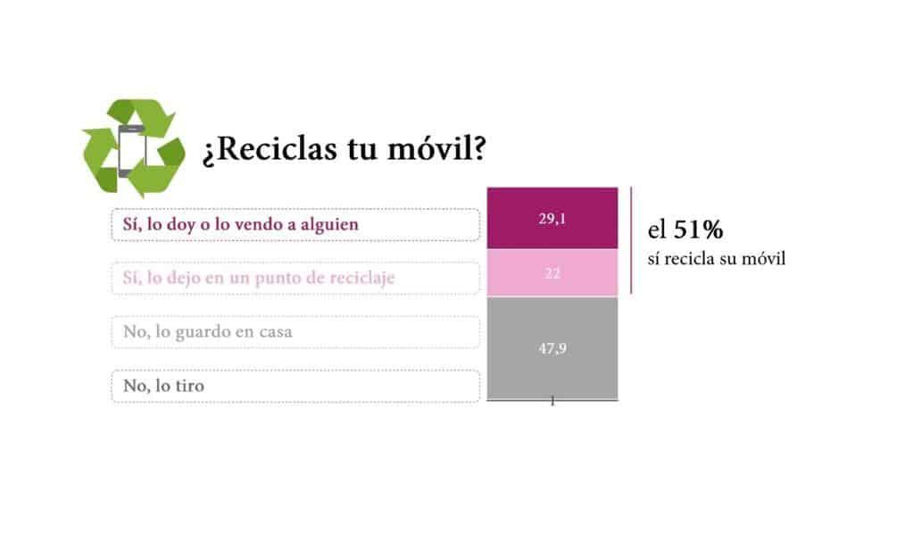 Reciclaje móvil - Blog SFAM