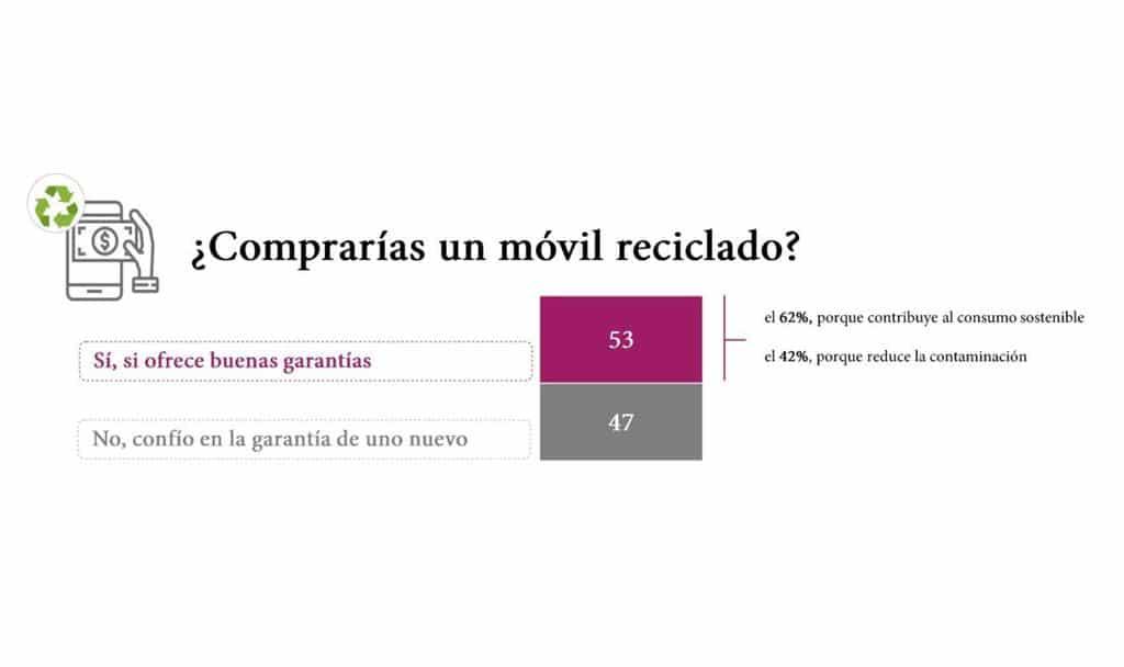 Gráfico compra móvil reciclado - Blog SFAM