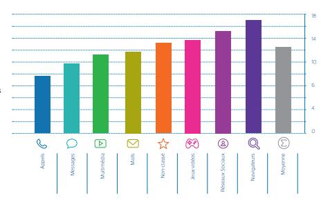 Top-30-consommation-applis-environnement