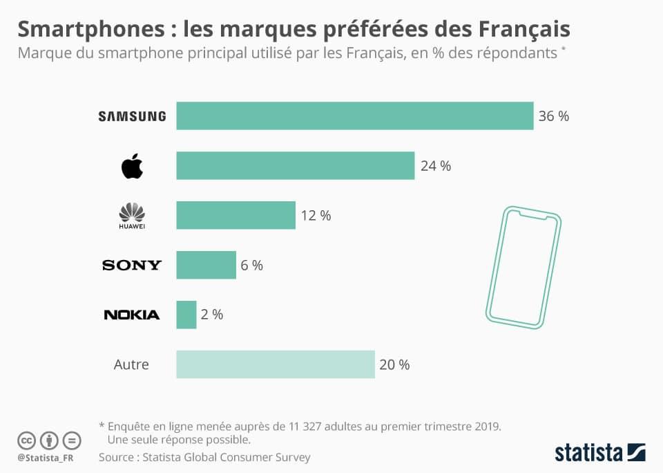 Samsung marque préférée français - Blog SFAM